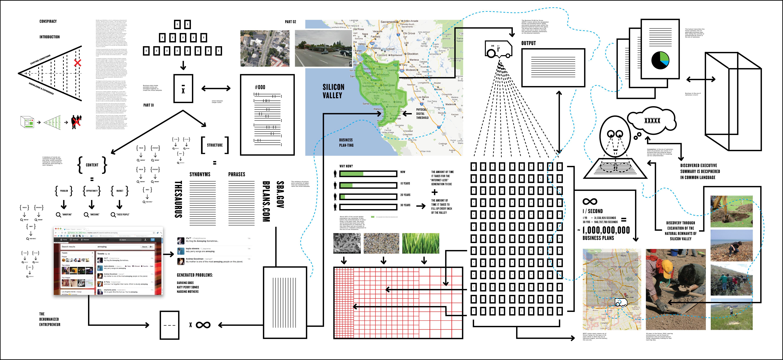 Business plan architecture